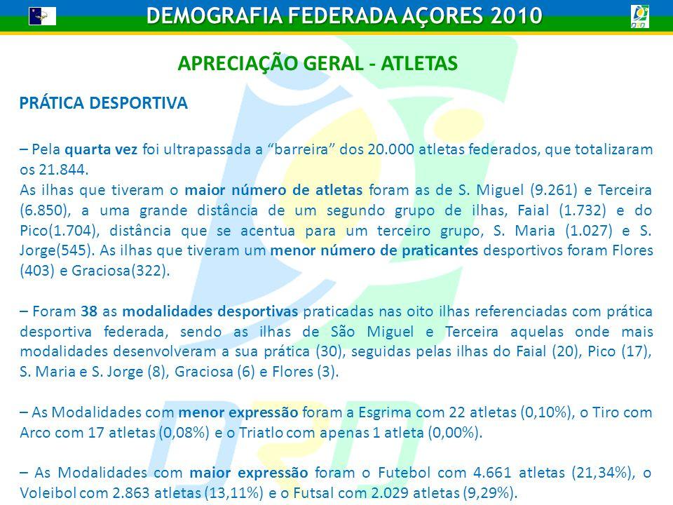 APRECIAÇÃO GERAL - ATLETAS – Pela quarta vez foi ultrapassada a barreira dos 20.000 atletas federados, que totalizaram os 21.844.