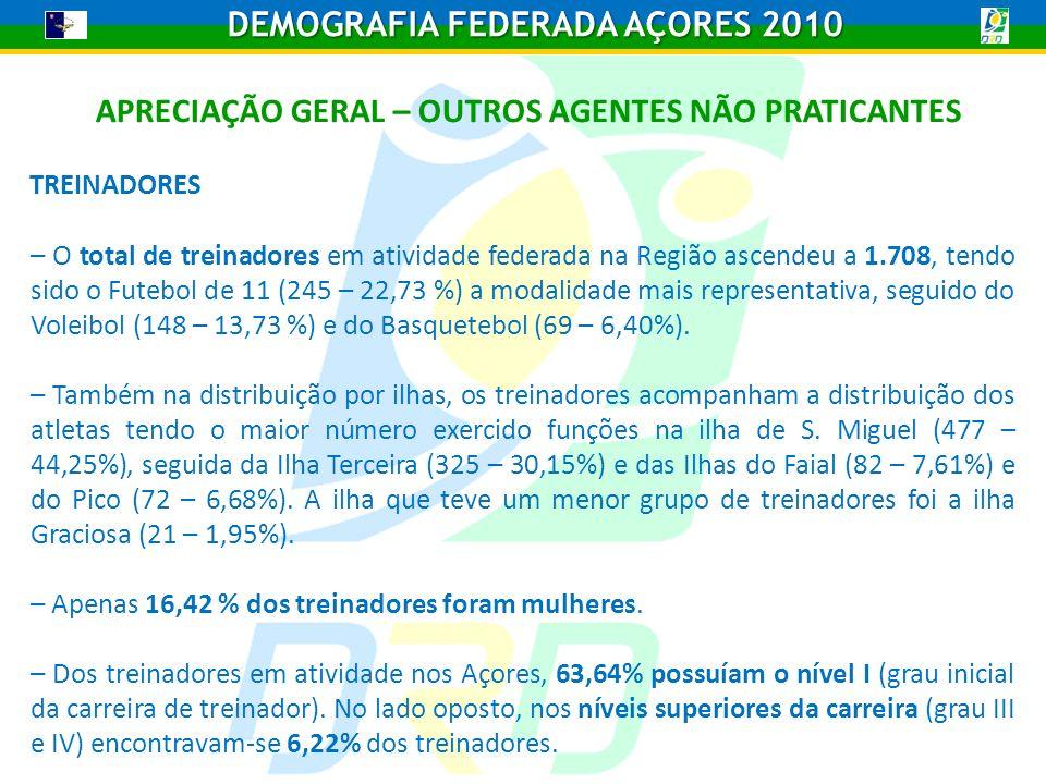 APRECIAÇÃO GERAL – OUTROS AGENTES NÃO PRATICANTES TREINADORES – O total de treinadores em atividade federada na Região ascendeu a 1.708, tendo sido o Futebol de 11 (245 – 22,73 %) a modalidade mais representativa, seguido do Voleibol (148 – 13,73 %) e do Basquetebol (69 – 6,40%).