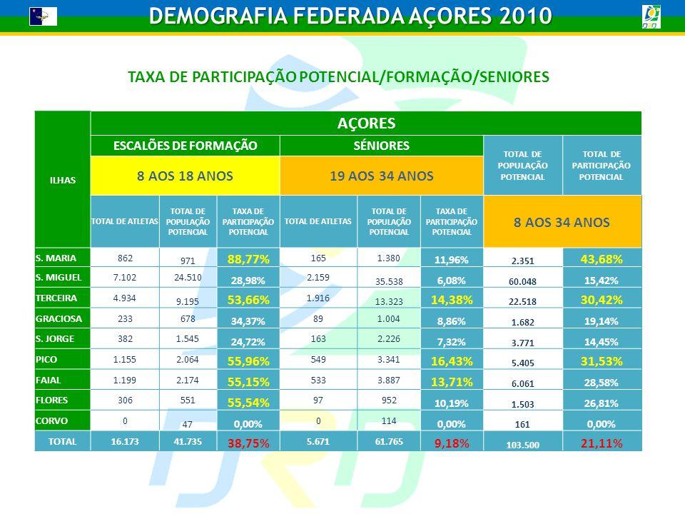 TAXA DE PARTICIPAÇÃO POTENCIAL/FORMAÇÃO/SENIORES ILHAS AÇORES ESCALÕES DE FORMAÇÃOSÉNIORES TOTAL DE POPULAÇÃO POTENCIAL TOTAL DE PARTICIPAÇÃO POTENCIAL 8 AOS 18 ANOS19 AOS 34 ANOS TOTAL DE ATLETAS TOTAL DE POPULAÇÃO POTENCIAL TAXA DE PARTICIPAÇÃO POTENCIAL TOTAL DE ATLETAS TOTAL DE POPULAÇÃO POTENCIAL TAXA DE PARTICIPAÇÃO POTENCIAL 8 AOS 34 ANOS S.