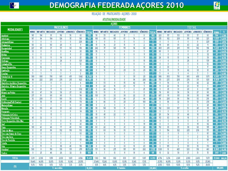 DEMOGRAFIA FEDERADA AÇORES 2010 TAXA DE PARTICIPAÇÃO ABSOLUTA/MODALIDADE MODALIDADES AÇORES ATLETASTOTAL DE POPULAÇÃOTAXA DE PARTICIPAÇÃO ABSOLUTA Andebol 764 241.763 0,32% Atletismo 1.327 0,55% Automobilismo 229 0,09% Badminton 317 0,13% Basquetebol 1.422 0,59% Bowlling 99 0,04% Bridge 41 0,02% Canoagem 112 0,05% Ciclismo 187 0,08% Columbofília 52 0,02% Dança Desportiva 61 0,03% Equitação 203 0,08% Esgrima 22 0,01% Futebol de 11 4.661 1,93% Futsal 2.029 0,84% Ginástica Aeróbica Desportiva 175 0,07% Ginástica Rítmica Desportiva 87 0,04% Golfe 501 0,21% Hóquei em Patins 303 0,13% Judo 951 0,39% Karaté 913 0,38% Kickboxing/Full-Contact 529 0,22% Motociclismo 46 0,02% Natação 838 0,35% Parapente 37 0,02% Patinagem Artística 176 0,07% Patinagem Velocidade 244 0,10% Pesca Desportiva Alto Mar 38 0,02% Surf 81 0,03% Ténis 645 0,27% Ténis de Mesa 912 0,38% Tiro com Armas de Caça 66 0,03% Tiro com Arco 17 0,01% Tiro de Precisão 182 0,08% Triatlo 1 0,00% Vela 464 0,19% Voleibol 2.863 1,18% Xadrez 249 0,10% TOTAL 21.844241.763 9,04%