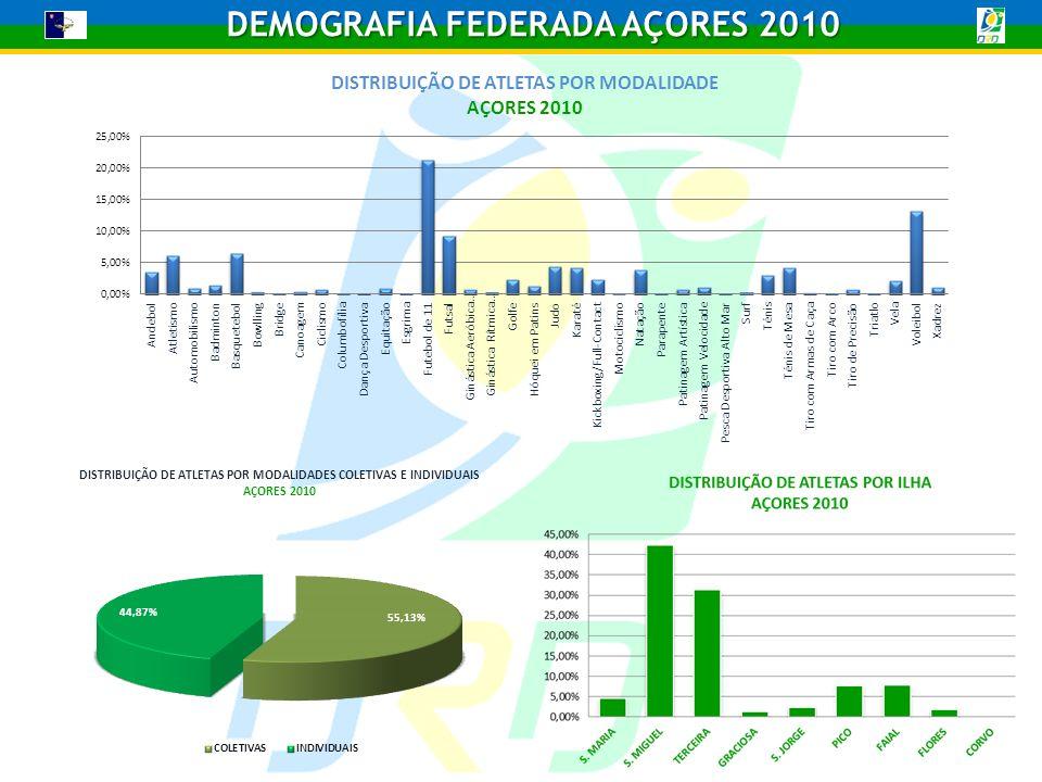 DEMOGRAFIA FEDERADA AÇORES 2010 TAXA DE PARTICIPAÇÃO ABSOLUTA/ILHA ILHAS AÇORES TOTAL DE ATLETASTOTAL DE POPULAÇÃO TAXA DE PARTICIPAÇÃO ABSOLUTA S.