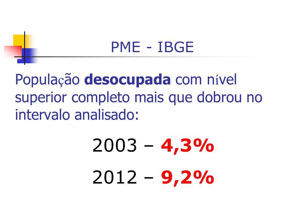 Popula ç ão desocupada com n í vel superior completo mais que dobrou no intervalo analisado: 2003 – 4,3% 2012 – 9,2% PME - IBGE