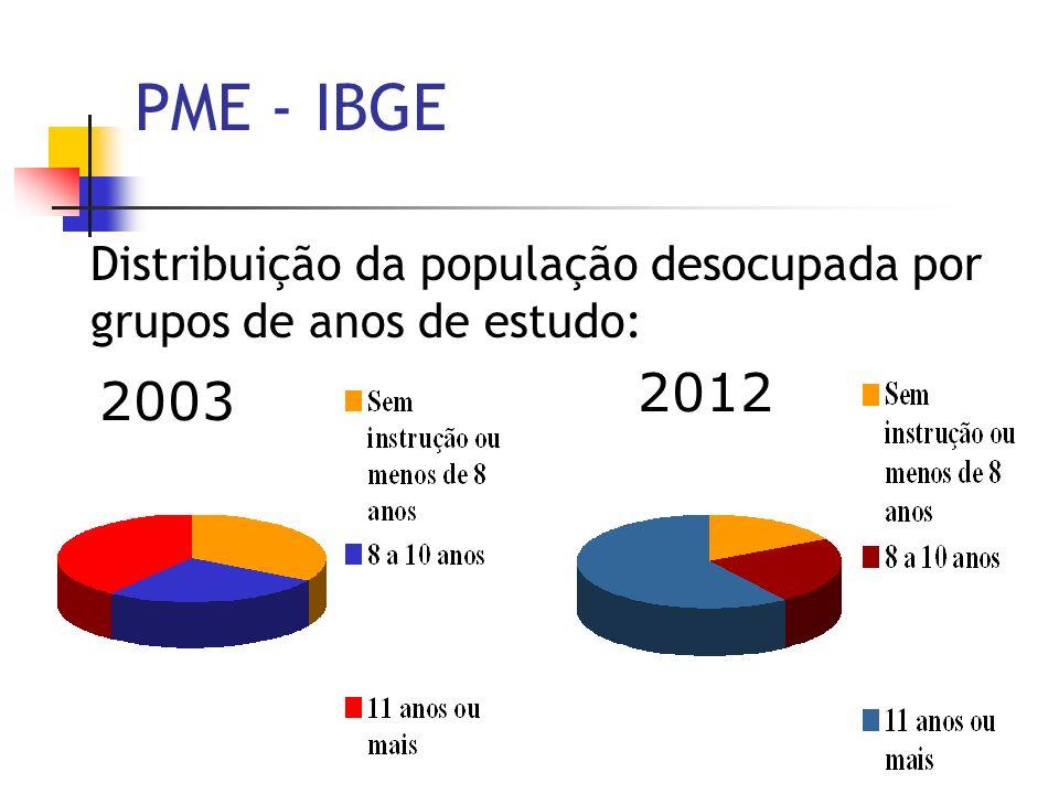 Distribuição da população desocupada por grupos de anos de estudo: 2003 2012 PME - IBGE