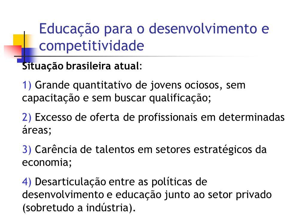 Situação brasileira atual: 1) Grande quantitativo de jovens ociosos, sem capacitação e sem buscar qualificação; 2) Excesso de oferta de profissionais em determinadas áreas; 3) Carência de talentos em setores estratégicos da economia; 4) Desarticulação entre as políticas de desenvolvimento e educação junto ao setor privado (sobretudo a indústria).