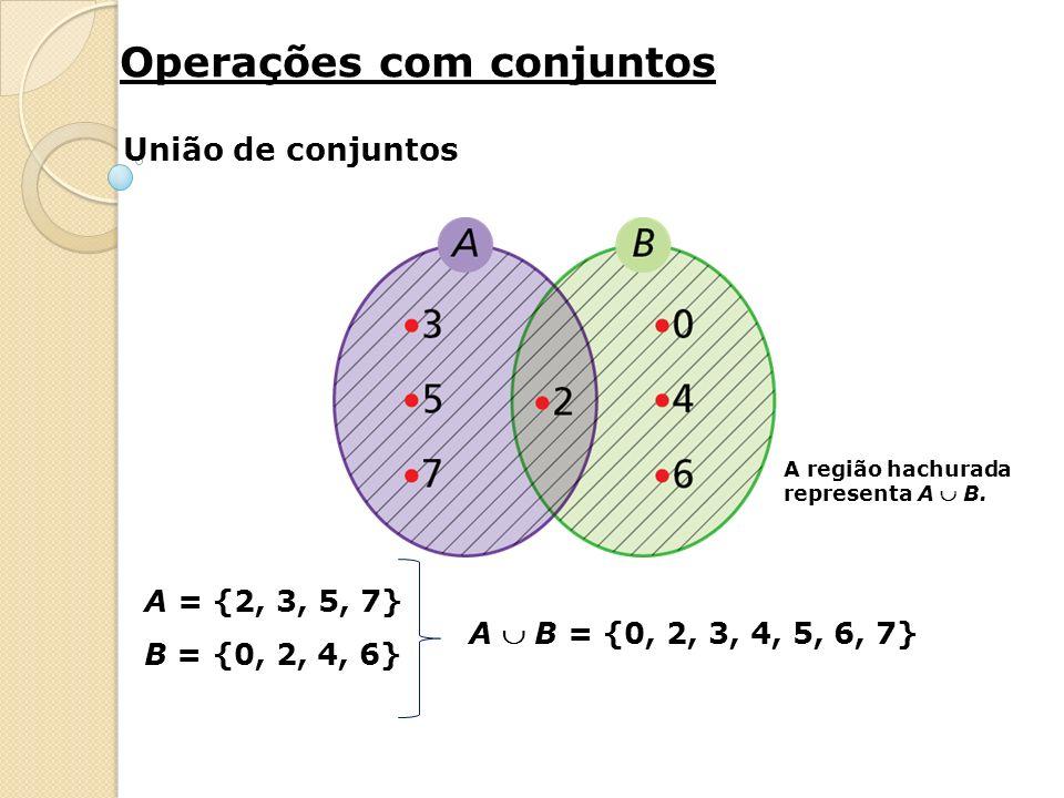 Dados dois conjuntos, A e B, a união de A e B é o conjunto formado por todos os elementos que pertencem a A ou a B.
