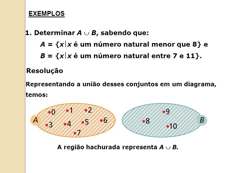 1. Determinar A B, sabendo que: A = {xx é um número natural menor que 8} e B = {xx é um número natural entre 7 e 11}. EXEMPLOS Representando a união d
