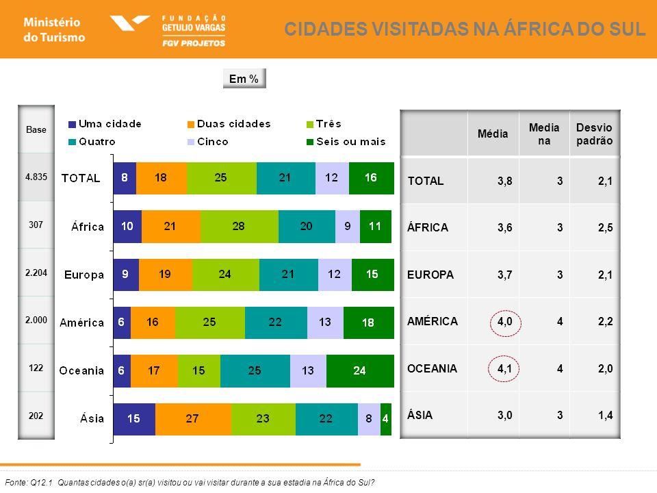 Fonte: Q12.1 Quantas cidades o(a) sr(a) visitou ou vai visitar durante a sua estadia na África do Sul? CIDADES VISITADAS NA ÁFRICA DO SUL Em %
