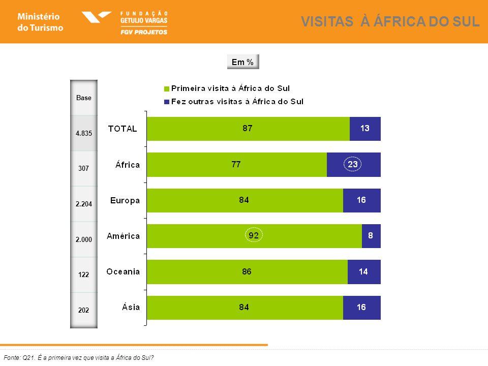 Fonte: Q21. É a primeira vez que visita a África do Sul? VISITAS À ÁFRICA DO SUL Em %