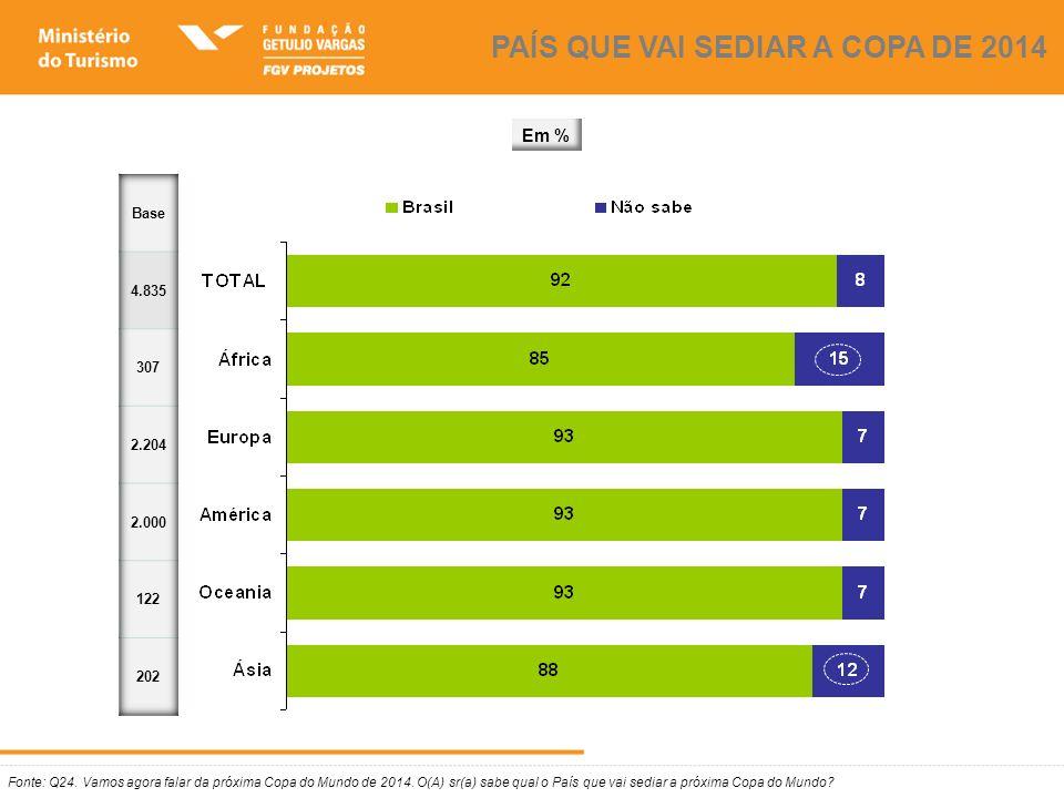 CONHECIMENTO DE CIDADES BRASILEIRAS Fonte: Q25..Quais cidades brasileiras o(a) sr(a) conhece ou já ouviu falar.