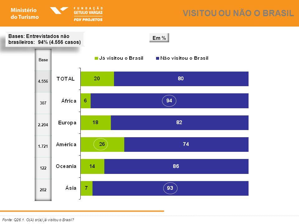Fonte: Q26.1. O(A) sr(a) já visitou o Brasil? VISITOU OU NÃO O BRASIL Bases: Entrevistados não brasileiros: 94% (4.556 casos) Em %