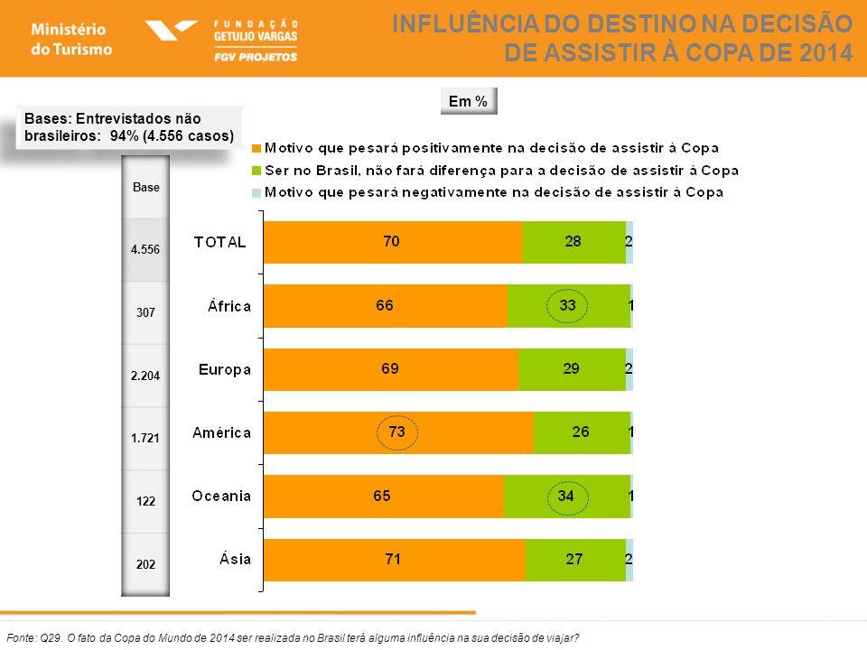 Fonte: Q29. O fato da Copa do Mundo de 2014 ser realizada no Brasil terá alguma influência na sua decisão de viajar? INFLUÊNCIA DO DESTINO NA DECISÃO