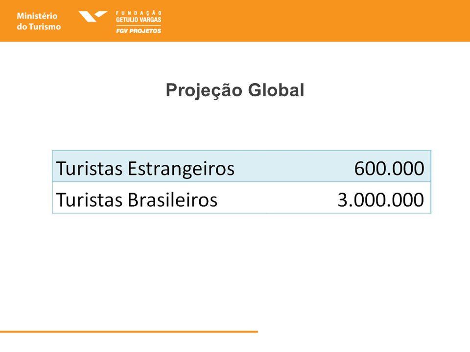 Projeção Global