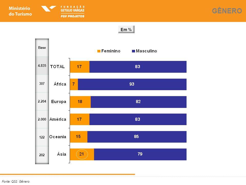 Fonte: Q33. Estado Civil ESTADO CIVIL Em %