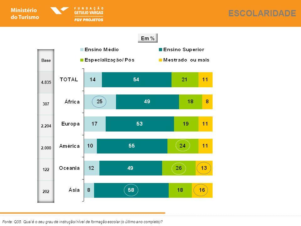 Fonte: Q35. Qual é o seu grau de instrução/ nível de formação escolar (o último ano completo)? ESCOLARIDADE Em %