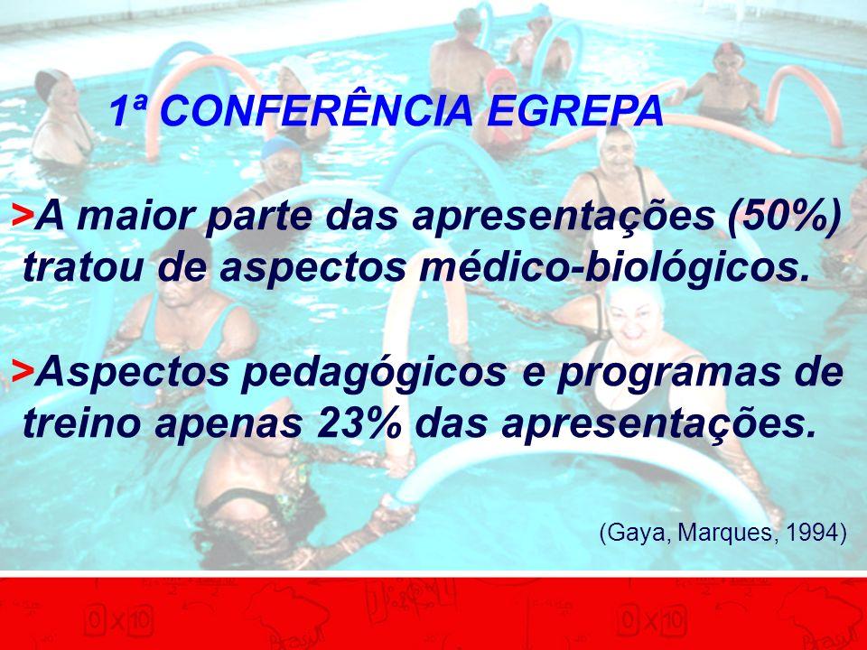 1ª CONFERÊNCIA EGREPA >A maior parte das apresentações (50%) tratou de aspectos médico-biológicos. >Aspectos pedagógicos e programas de treino apenas