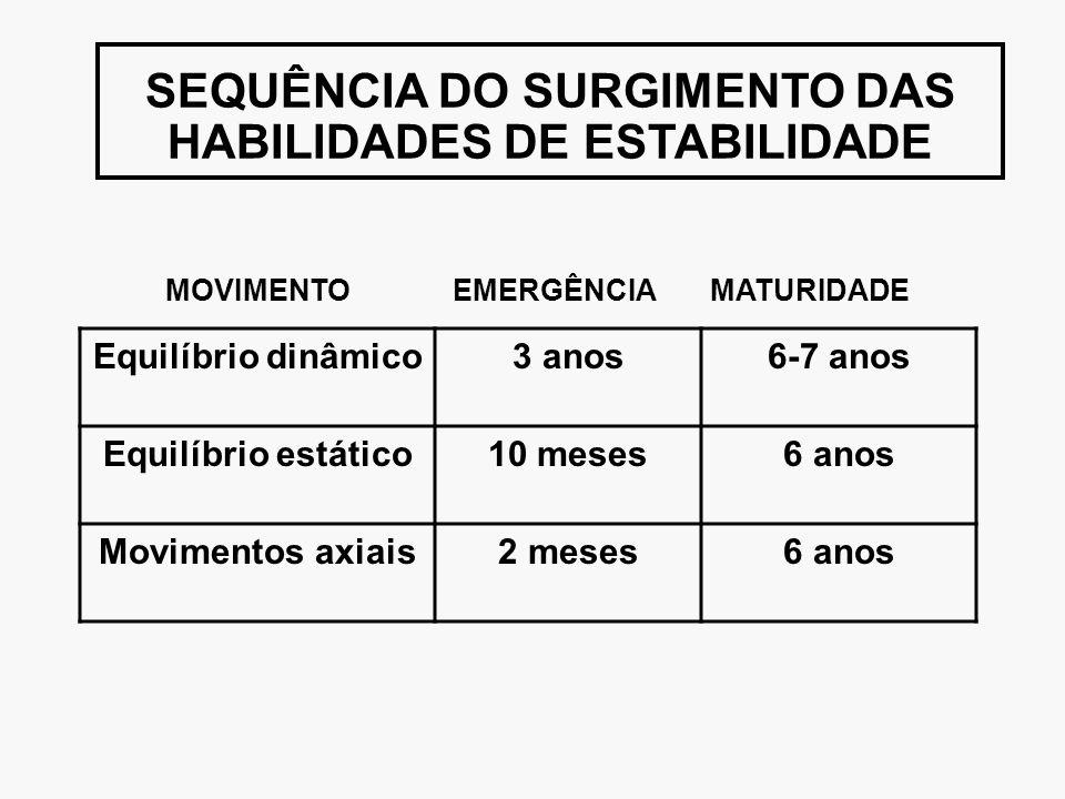 SEQUÊNCIA DO SURGIMENTO DAS HABILIDADES DE ESTABILIDADE MOVIMENTO EMERGÊNCIA MATURIDADE Equilíbrio dinâmico3 anos6-7 anos Equilíbrio estático10 meses6