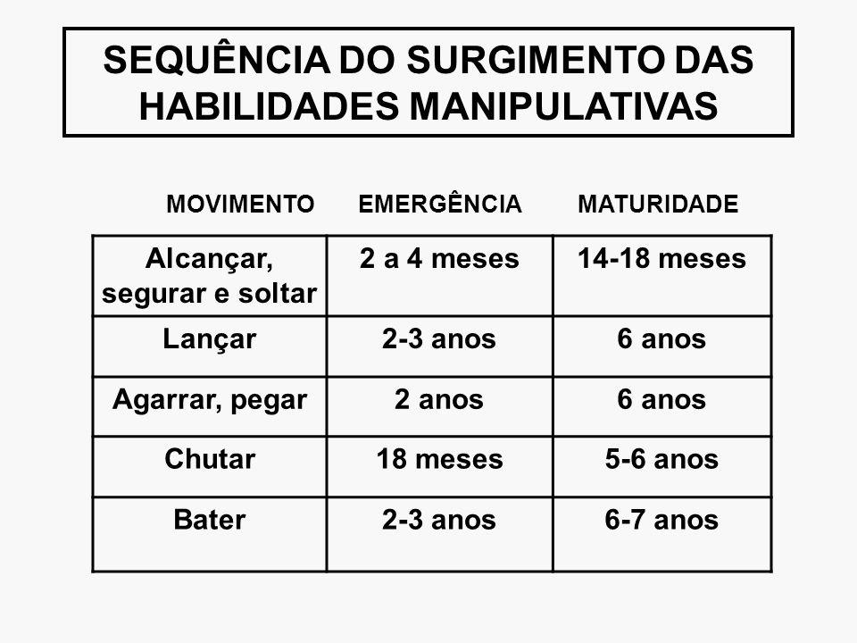 SEQUÊNCIA DO SURGIMENTO DAS HABILIDADES MANIPULATIVAS MOVIMENTO EMERGÊNCIA MATURIDADE Alcançar, segurar e soltar 2 a 4 meses14-18 meses Lançar2-3 anos