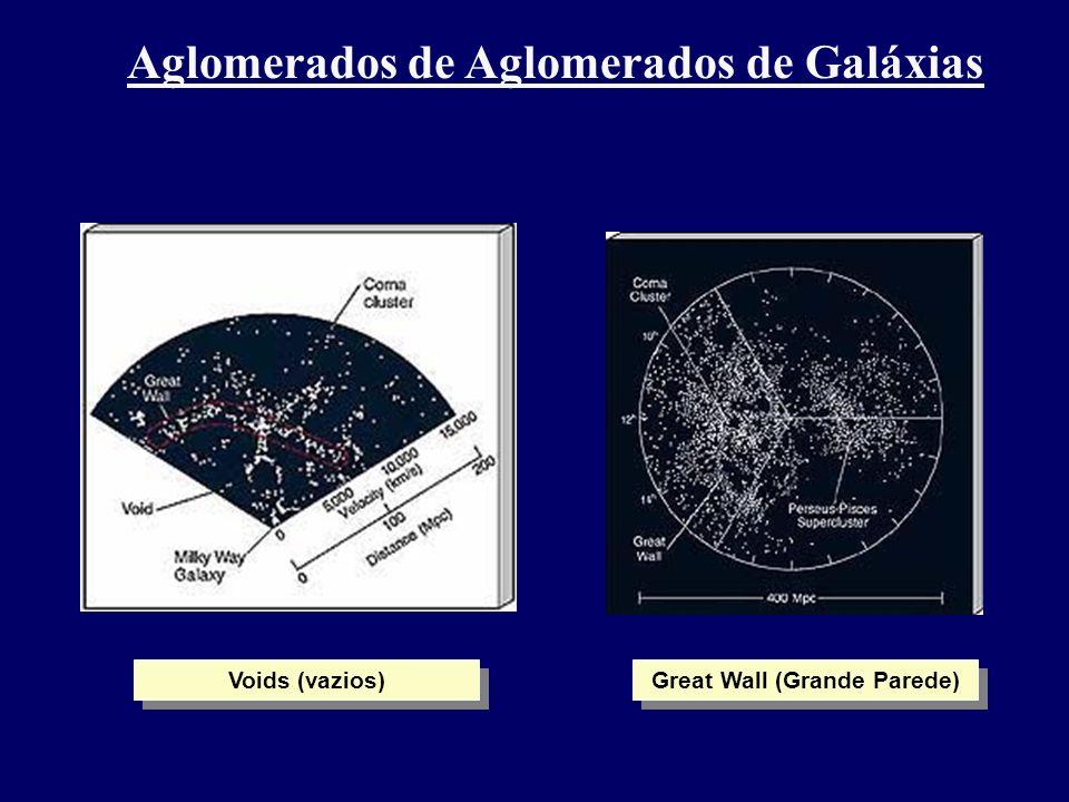 Aglomerados de Aglomerados de Galáxias Voids (vazios) Great Wall (Grande Parede)