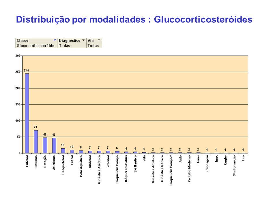 Distribuição por modalidades : Glucocorticosteróides