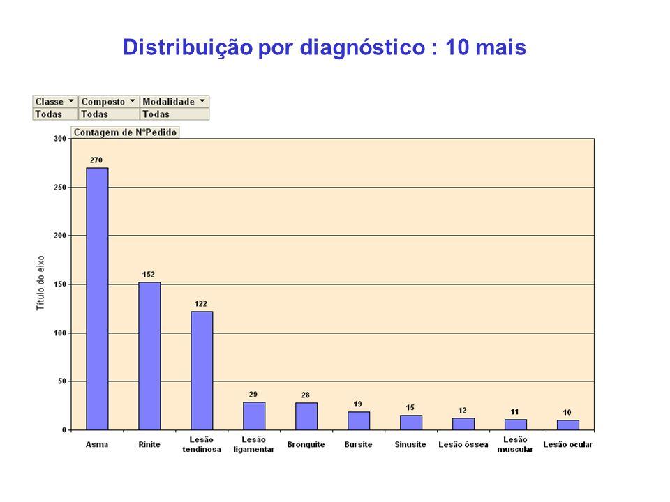 Distribuição por diagnóstico : 10 mais