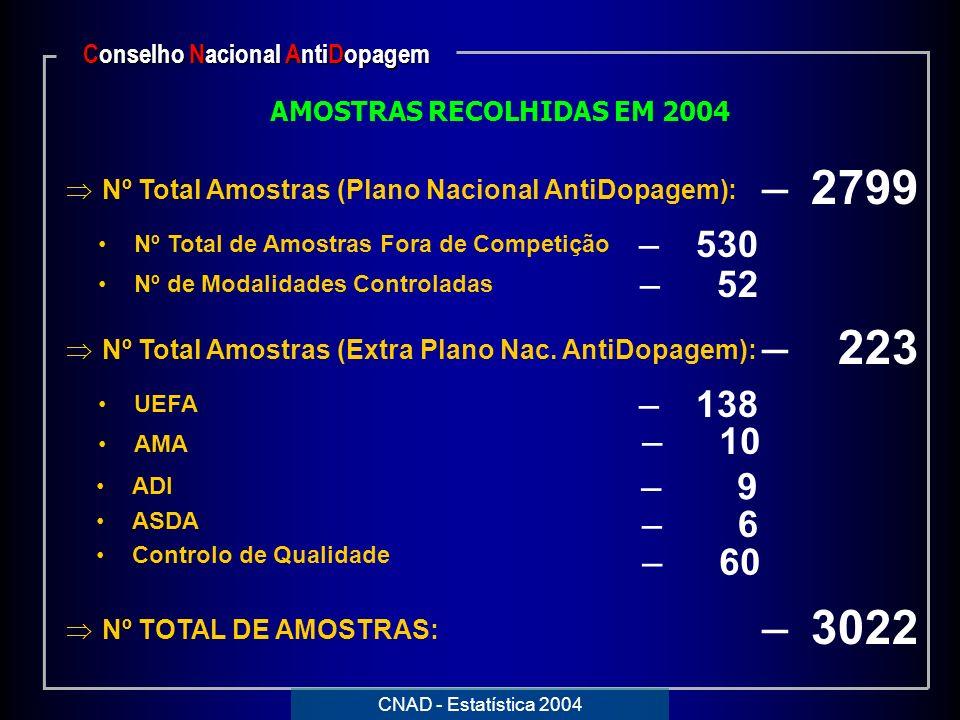 – 6 – 138 AMOSTRAS RECOLHIDAS EM 2004 Nº Total Amostras (Plano Nacional AntiDopagem): – 2799 Nº Total de Amostras Fora de Competição – 530 Nº de Modal