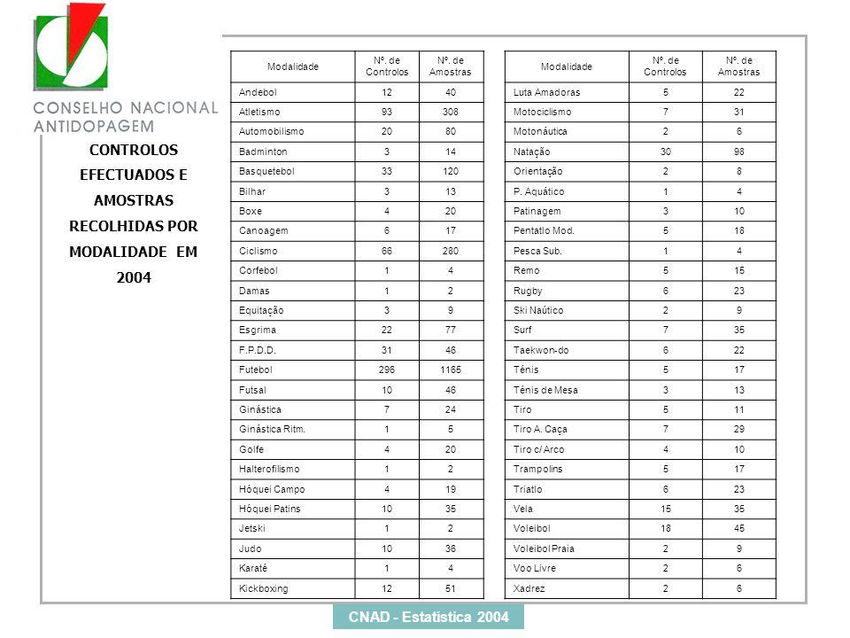 CONTROLOS EFECTUADOS E AMOSTRAS RECOLHIDAS POR MODALIDADE EM 2004 Modalidade Nº. de Controlos Nº. de Amostras Modalidade Nº. de Controlos Nº. de Amost
