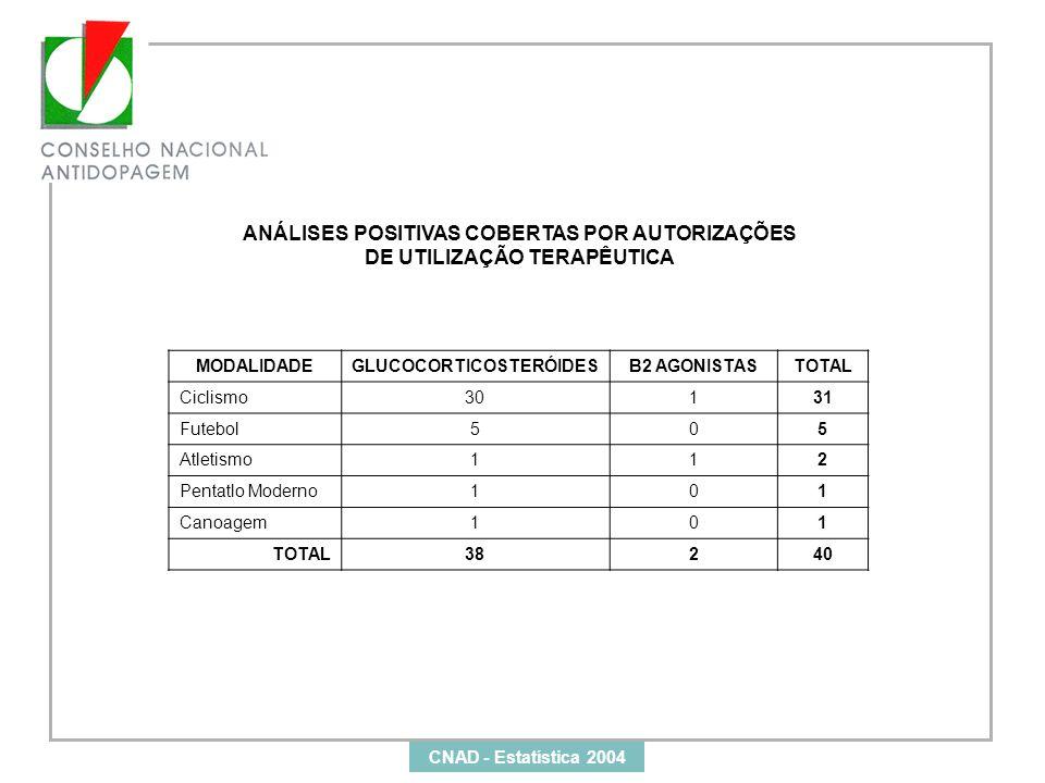 ANÁLISES POSITIVAS COBERTAS POR AUTORIZAÇÕES DE UTILIZAÇÃO TERAPÊUTICA MODALIDADEGLUCOCORTICOSTERÓIDESB2 AGONISTASTOTAL Ciclismo30131 Futebol505 Atlet