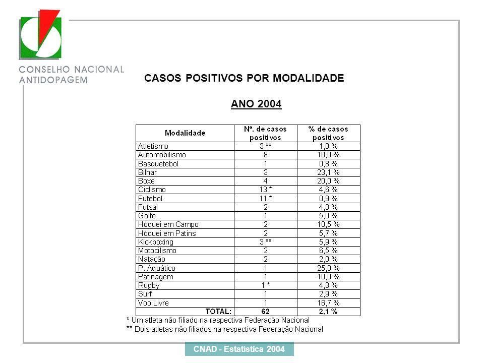 CNAD - Estatística 2004 CASOS POSITIVOS POR MODALIDADE ANO 2004