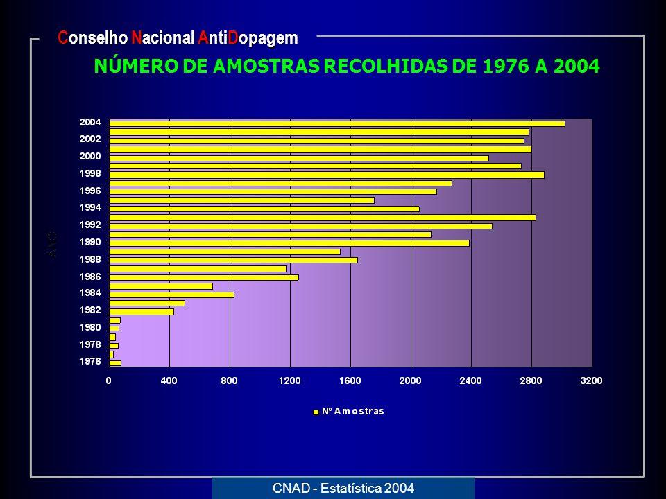 Conselho Nacional AntiDopagem NÚMERO DE AMOSTRAS RECOLHIDAS DE 1976 A 2004 CNAD - Estatística 2004