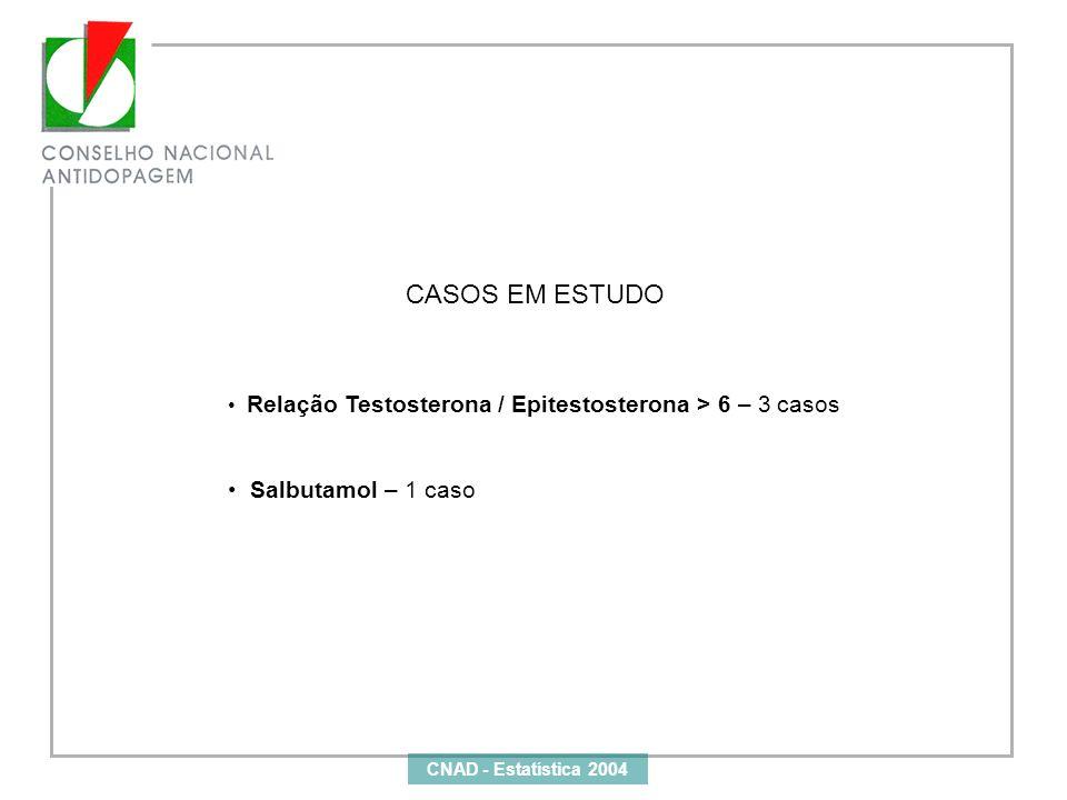 CASOS EM ESTUDO Relação Testosterona / Epitestosterona > 6 – 3 casos Salbutamol – 1 caso CNAD - Estatística 2004