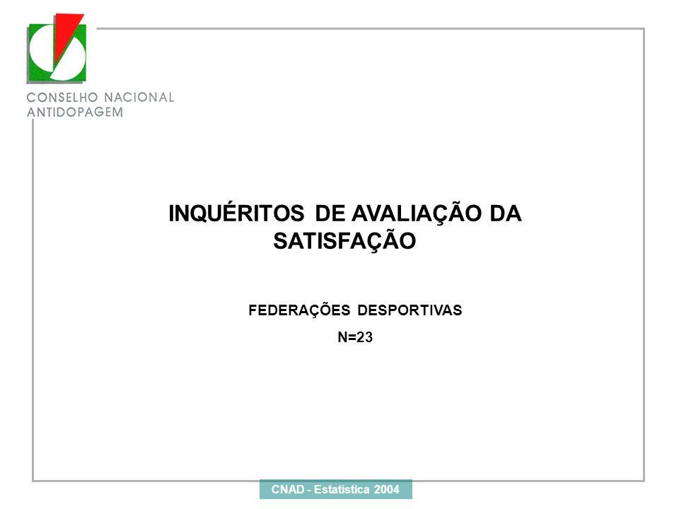 INQUÉRITOS DE AVALIAÇÃO DA SATISFAÇÃO FEDERAÇÕES DESPORTIVAS N=23