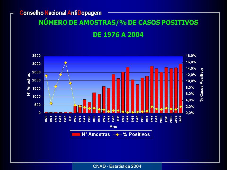 NÚMERO DE AMOSTRAS/% DE CASOS POSITIVOS DE 1976 A 2004 Conselho Nacional AntiDopagem CNAD - Estatística 2004