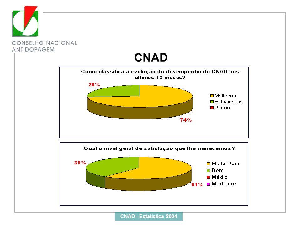 CNAD - Estatística 2004 CNAD