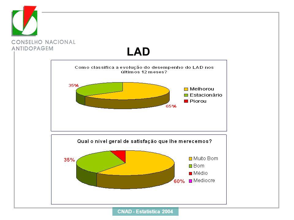 CNAD - Estatística 2004 LAD
