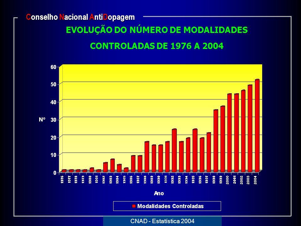 EVOLUÇÃO DO NÚMERO DE MODALIDADES CONTROLADAS DE 1976 A 2004 Conselho Nacional AntiDopagem CNAD - Estatística 2004