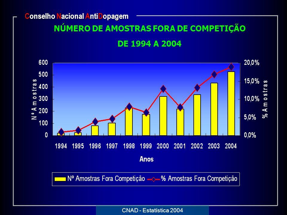 NÚMERO DE AMOSTRAS FORA DE COMPETIÇÃO DE 1994 A 2004 Conselho Nacional AntiDopagem CNAD - Estatística 2004