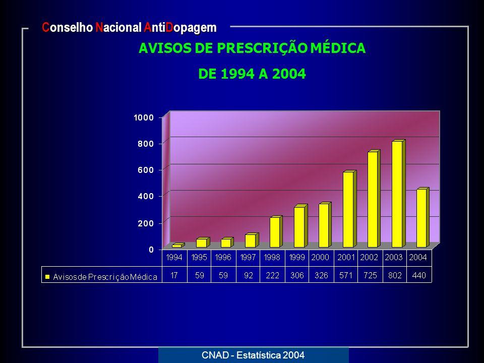 AVISOS DE PRESCRIÇÃO MÉDICA DE 1994 A 2004 Conselho Nacional AntiDopagem CNAD - Estatística 2004