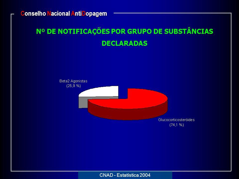 Nº DE NOTIFICAÇÕES POR GRUPO DE SUBSTÂNCIAS DECLARADAS Conselho Nacional AntiDopagem CNAD - Estatística 2004