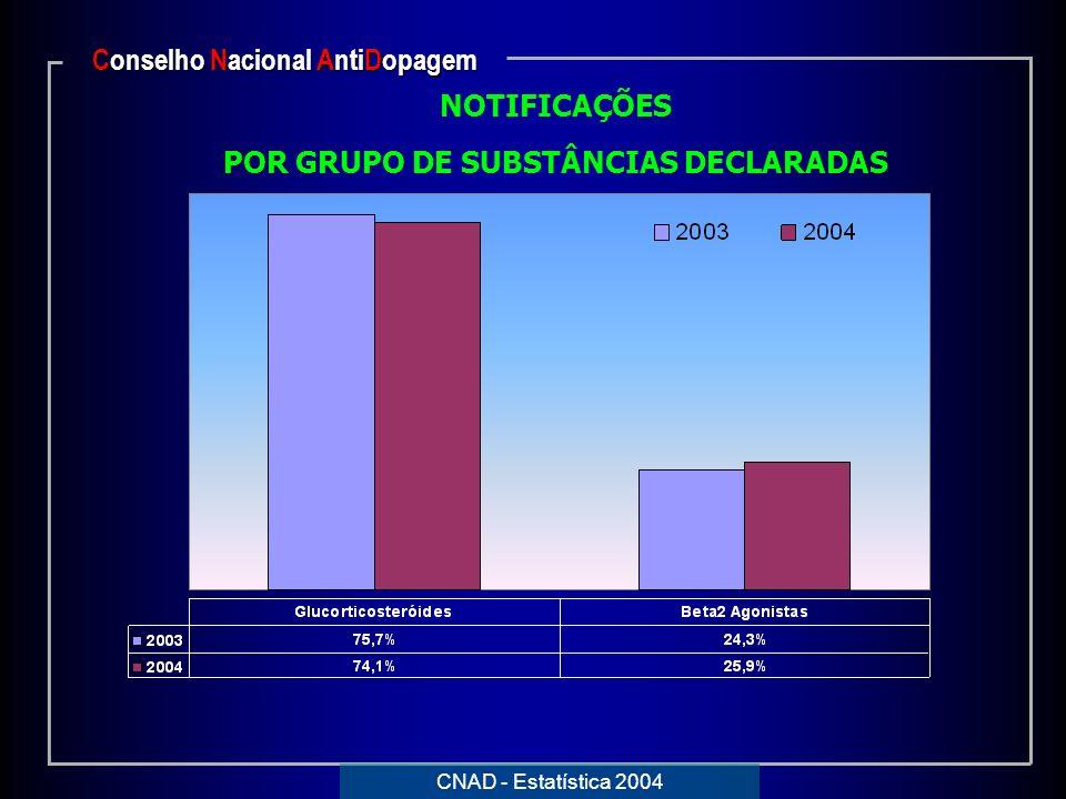 NOTIFICAÇÕES POR GRUPO DE SUBSTÂNCIAS DECLARADAS Conselho Nacional AntiDopagem CNAD - Estatística 2004