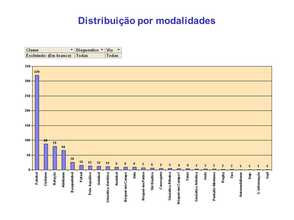 Distribuição por modalidades