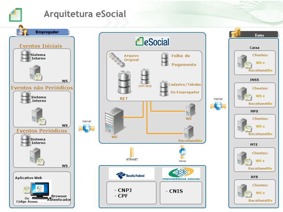 Entes Eventos Iniciais Sistema Interno Eventos não Periódicos Sistema Interno Eventos Periódicos WS RET Arquivo ReceitanetBx Caixa Folha de Pagamento Sistema Interno Arquitetura eSocial Cadastro/Tabelas Do Empregador INSS WS Clientes: WS e ReceitanetBx Clientes: WS e ReceitanetBx MTE Clientes: WS e ReceitanetBx RFB Clientes: WS e ReceitanetBx Original - CNPJ - CPF - CNIS WS CPF/NIS Aplicativo Web Browser Autenticador Ou Código Acesso MPS Clientes: WS e ReceitanetBx