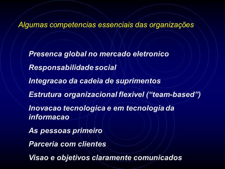 Algumas competencias essenciais das organizações Presenca global no mercado eletronico Responsabilidade social Integracao da cadeia de suprimentos Est