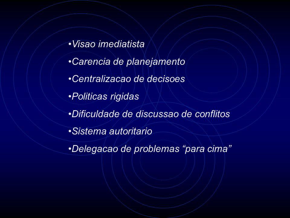 Visao imediatista Carencia de planejamento Centralizacao de decisoes Politicas rigidas Dificuldade de discussao de conflitos Sistema autoritario Deleg