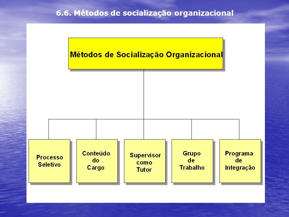 6.6. Métodos de socialização organizacional