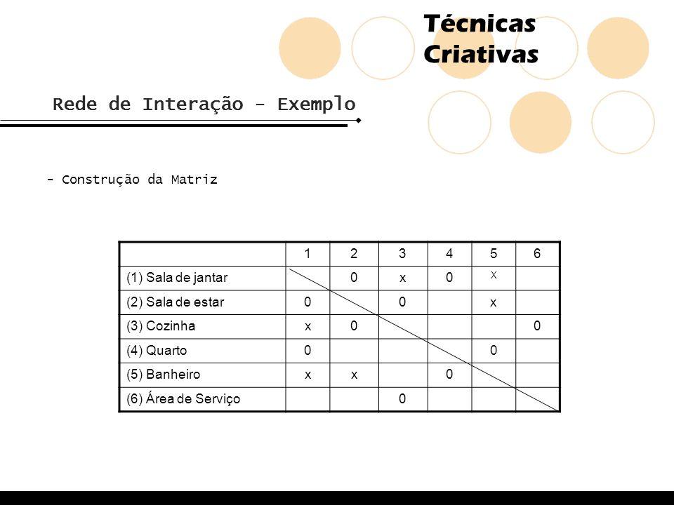 Técnicas Criativas Rede de Interação - Exemplo - Construção da Matriz 123456 (1) Sala de jantar0x0 X (2) Sala de estar00x (3) Cozinhax00 (4) Quarto00