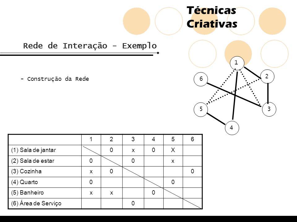 Técnicas Criativas Rede de Interação - Exemplo - Construção da Rede 123456 (1) Sala de jantar0x0X (2) Sala de estar00x (3) Cozinhax00 (4) Quarto00 (5)