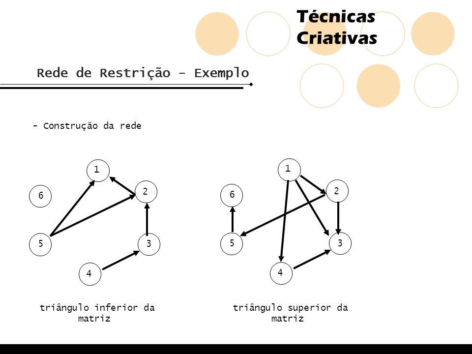 Técnicas Criativas Rede de Restrição - Exemplo - Construção da rede 2 1 5 4 3 6 2 1 5 4 3 6 triângulo inferior da matriz triângulo superior da matriz