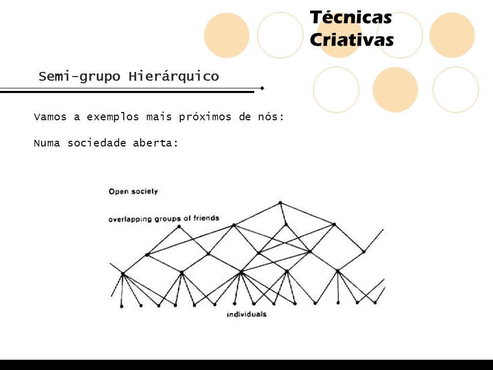 Técnicas Criativas Semi-grupo Hierárquico Vamos a exemplos mais próximos de nós: Numa sociedade aberta: