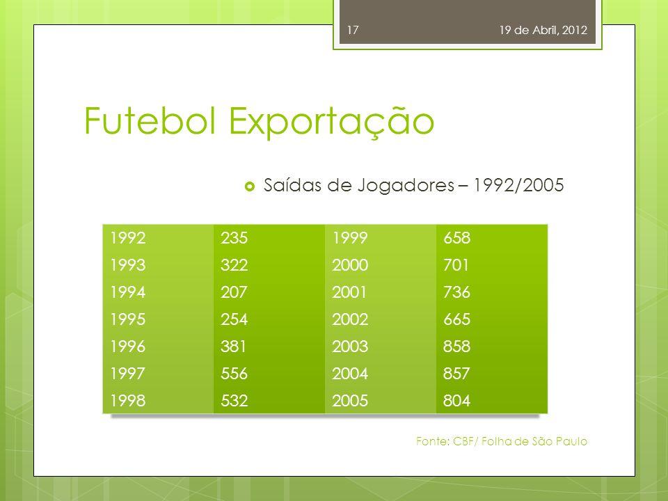 Futebol Negócio Os anos 90 Planejamento Comercial da FIFA Quebra de Braço: Seleções x Clubes Falcão vai a Batalha 19 de Abril, 2012 Fonte: Futebol Exportação / Claudia S.
