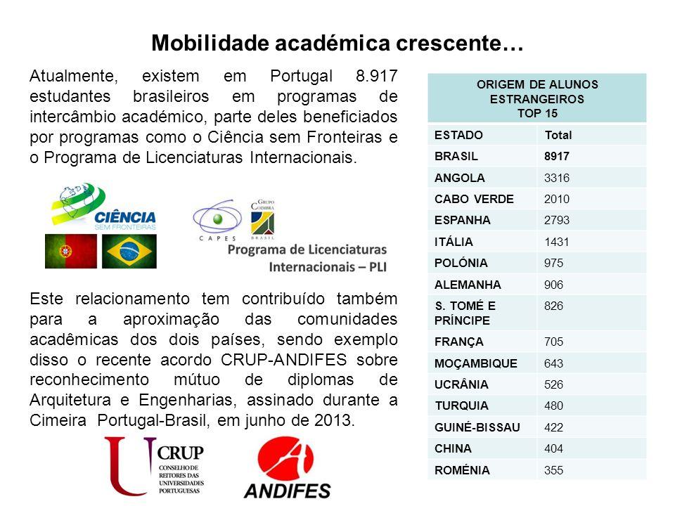Mobilidade académica crescente… Atualmente, existem em Portugal 8.917 estudantes brasileiros em programas de intercâmbio académico, parte deles beneficiados por programas como o Ciência sem Fronteiras e o Programa de Licenciaturas Internacionais.